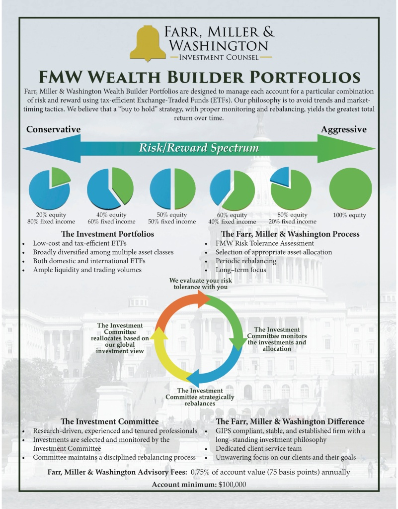 wealth-builder-etf