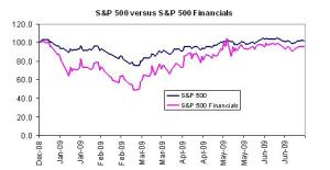 graph-sp500-vs-sp500-financials