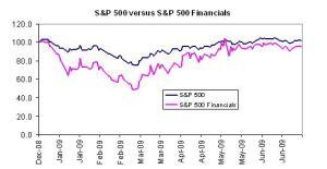 graph-sp500-vs-sp500-financials