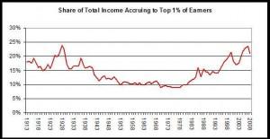 share-of-total-incom1-300x155
