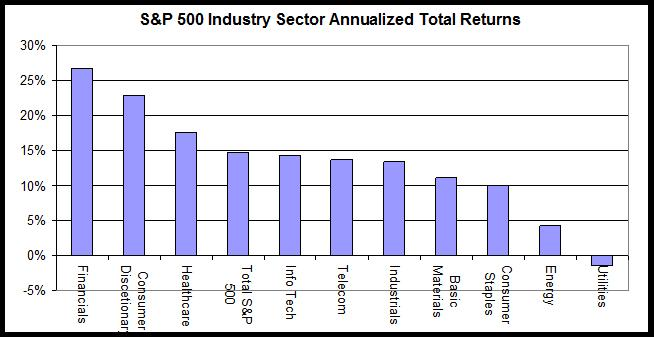 S&P industry sector