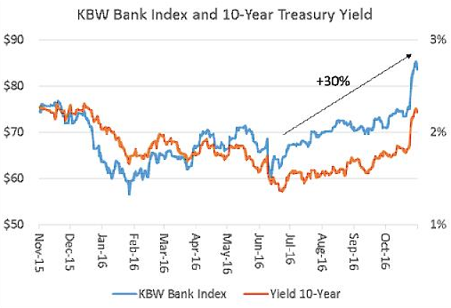 kbw-bank-index