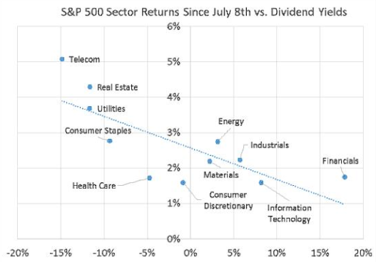 sp-500-sector-returns