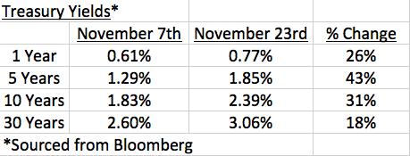 treasury-yields-corrected-1