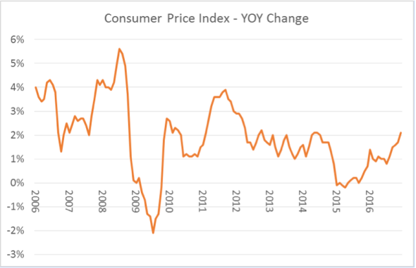 consumer-price-index-yoy-change