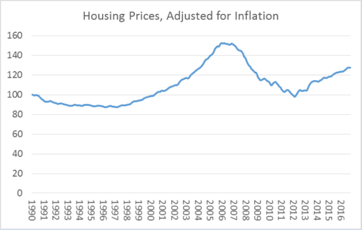 housingadjusted