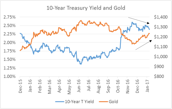 10-year-treasury-yield-and-gold