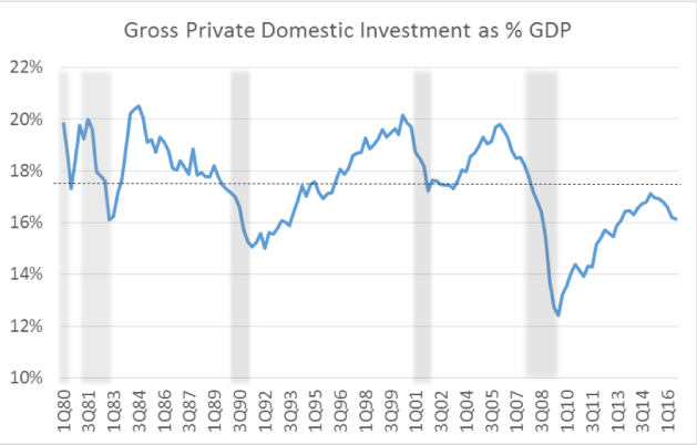gross-private-domestic-investment-as-gdp