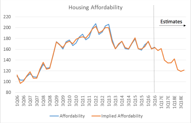 housing-affordability