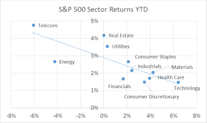 sp-500-sector-returns-ytd